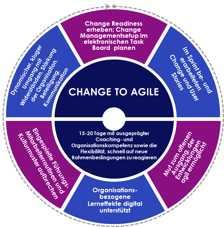 Agiles-Change-Management_Artikelbild_ Copyright Arbeit anders 2020 Ursula della Schiava-Winkler Klaus Pollhammer