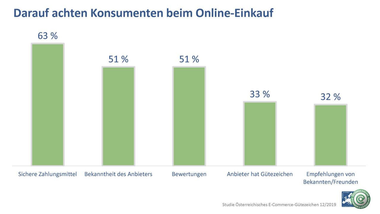 Grafik_Darauf achten Konsumenten
